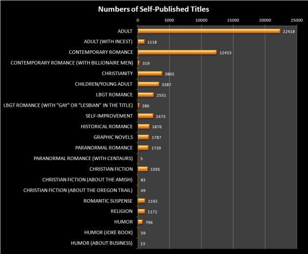 Self_Published_Stats