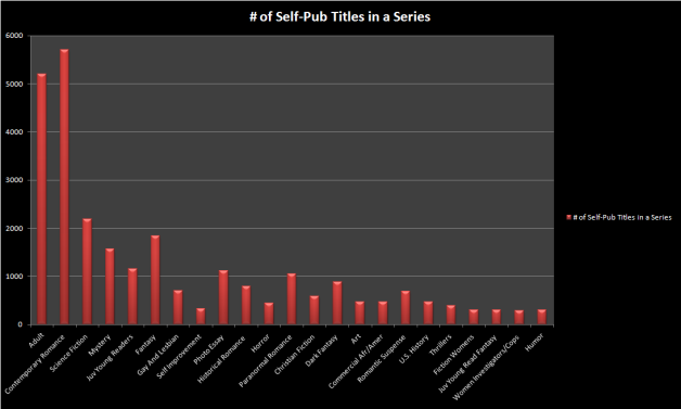 Self_Pub_Titles_In_Series